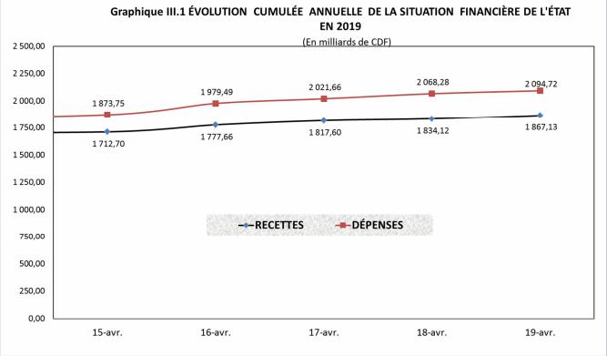 DRC: State Budget 2019
