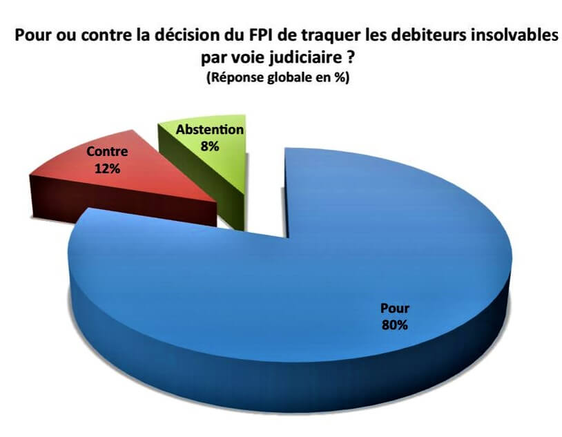 DRC: 80% of kinshasa people hail the track of the insolvent debtors of the FPI (survey)